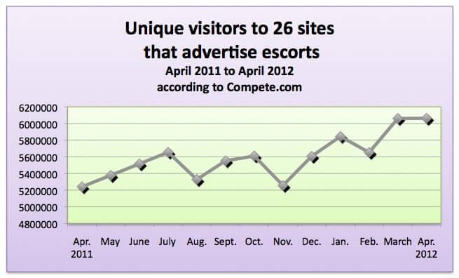 Online prostitution-ad revenue sets record in April